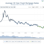 Perspective in Mortgage Rates: How Current Rates Compare to the Past