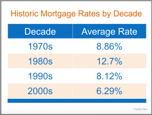 Motgage Rates by Decade